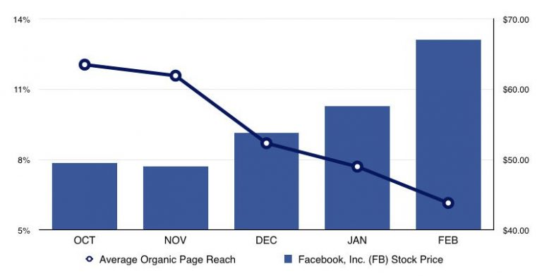 Boosterberg - Automated FB Post Boosting - Facebook Reach March 2015 by Locowise