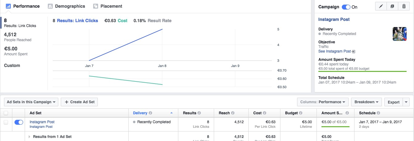 Facebook Ads Manager vs Power Editor: What is the Difference?