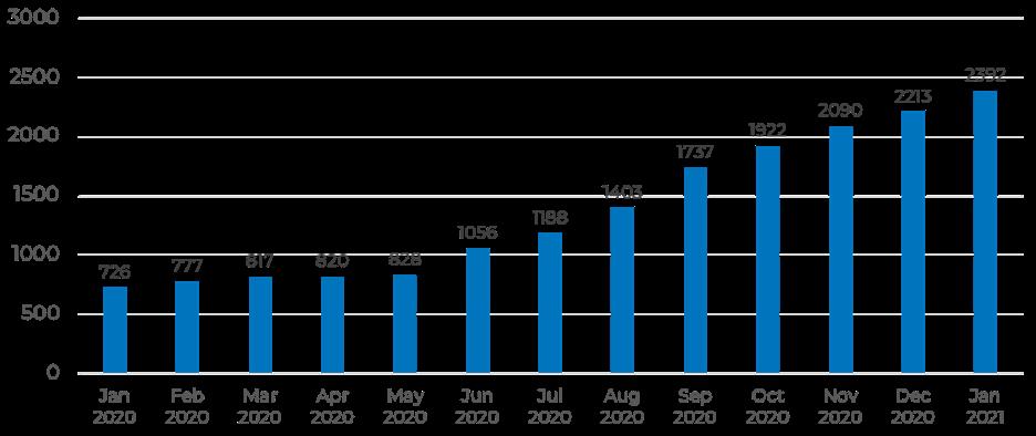chart-followers-growth