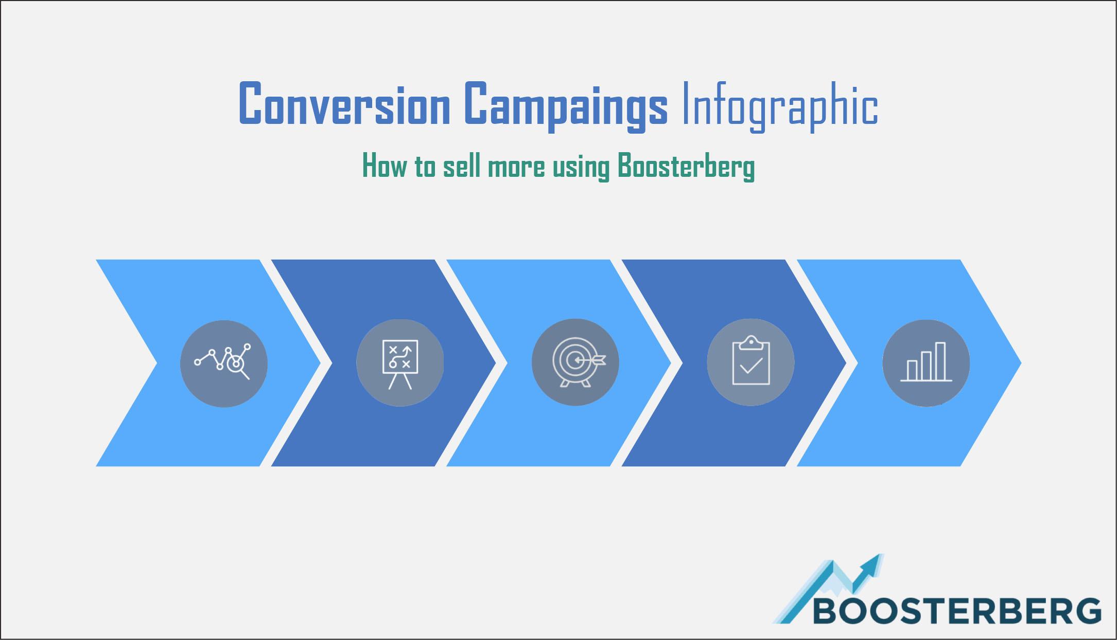 Infographics – Conversion campaigns